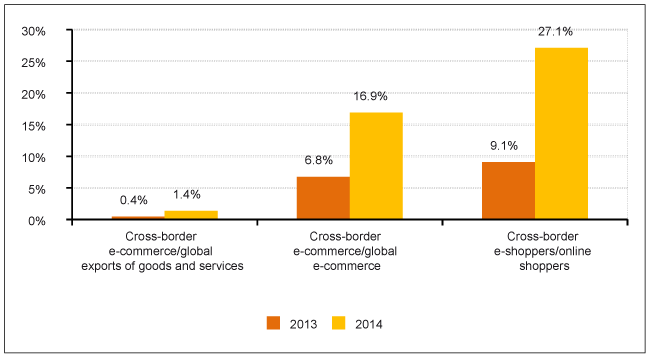 Source: Prepared in-house using data from the Ecommerce Foundation and the WTO.