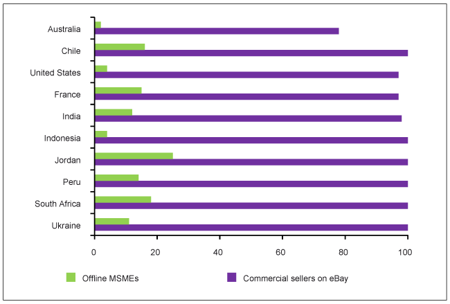 Note: Commercial sellers are those with annual sales of over US$ 10,000. Source: Manyika et al. (2014).