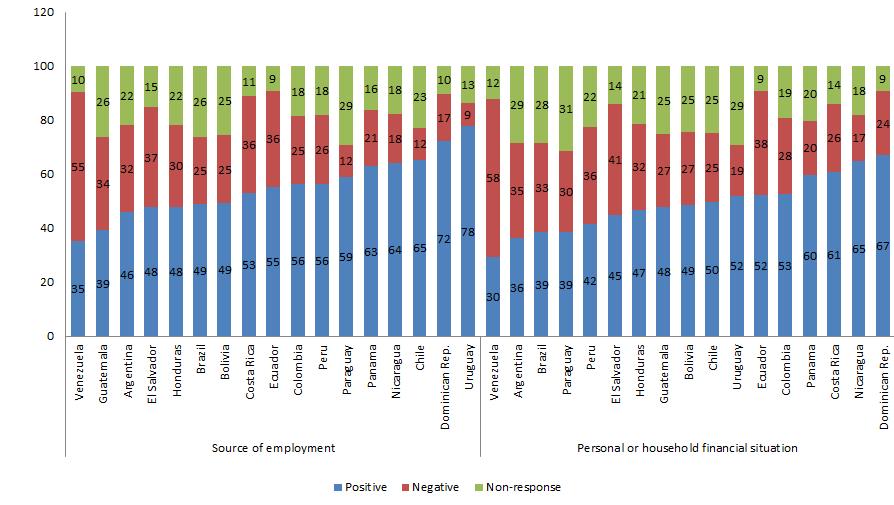 Source: INTAL/Latinobarómetro 2015.