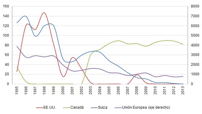 Fuente: BID-INTAL en base a OMC