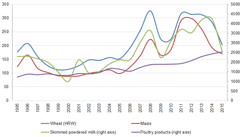 Source: IDB/INTAL based on World Bank and IMF data