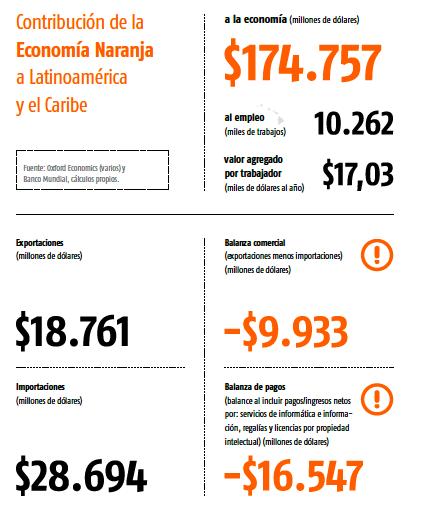 """Fuente: Buitrago Restrepo, Pedro y Duque Márquez, Iván. 2013. La economía naranja. Una oportunidad infinita"""". BID. Octubre."""