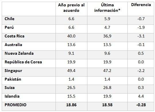 *Nota. Datos para 2015 para todos los países salvo para Pakistán, Singapur y República de Corea donde usamos 2014. Fuente: elaboración propia en base a datos del BID y el Banco Mundial.