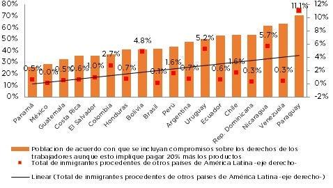 Fuente: INTAL en base a Latinobarómetro 2016