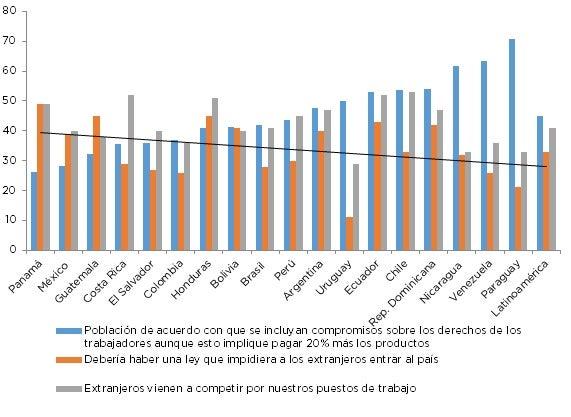 Fuente: INTAL en base a Latinobarómetro 2015 y 2016.