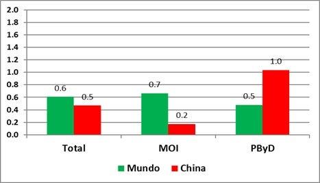 Fuente: BID-INTAL con datos de la Oficina Holandesa de Análisis de Política Económica (CPB), de las Aduanas de China y del FMI.