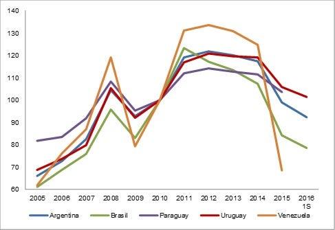 Fuente: Elaboración propia con datos del INDEC, FUNCEX, BCU y CEPAL.
