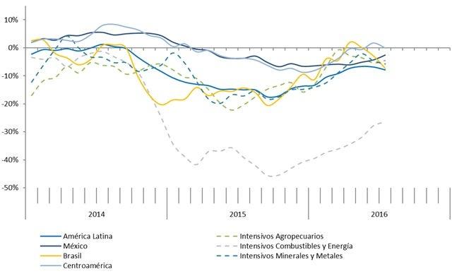 Fuente: BID Sector de Integración y Comercio con datos de INTrade/DataINTAL y fuentes oficiales.