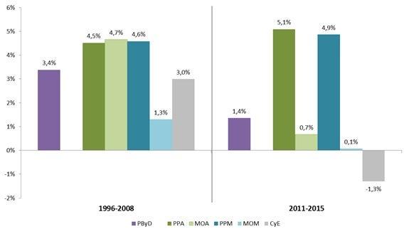 Fuente: BID Sector de Integración y Comercio con datos de INTrade/DataINTAL, BACI, BLS, COMTRADE, CPB y UNCTAD.