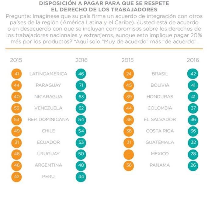 Fuente: INTAL en base a Latinobarómetro 2016.
