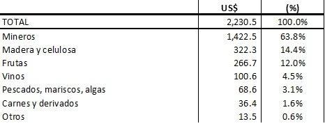 """Nota: La """"canasta dinámica"""" está formada por los productos exportados a China que crecieron más de 15% durante el periodo indicado; se los agrupó a su vez en sectores genéricos. Fuente: INTrade-DataINTAL y WITS."""