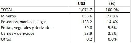 """Nota: La """"canasta dinámica"""" está formada por los productos exportados a China que crecieron más de 3% durante el periodo indicado; se los agrupó a su vez en sectores genéricos. Fuente: INTrade-DataINTAL y WITS."""