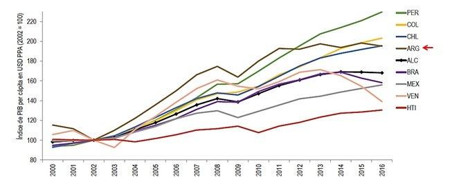 Fuente: Basado en datos del IMF (WEO, Octubre 2016)
