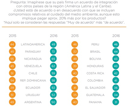 Fuente: INTAL-Latinobarómetro